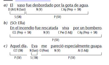 Ejercicios Resueltos Lengua Castellana y Literatura 4 ESO SM SAVIA
